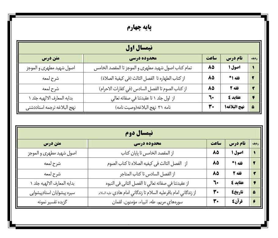 لیست دروس پایه چهارم حوزه علمیه