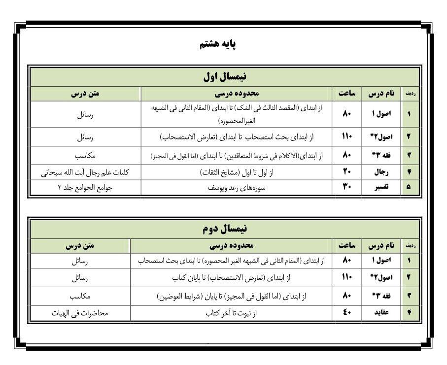 لیست دروس پایه هشتم حوزه علمیه